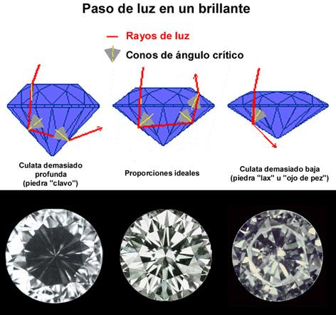 paso-luz-diamante-talla-brillante