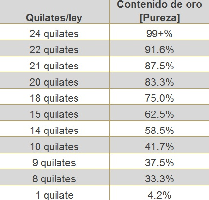 tabla-quilates