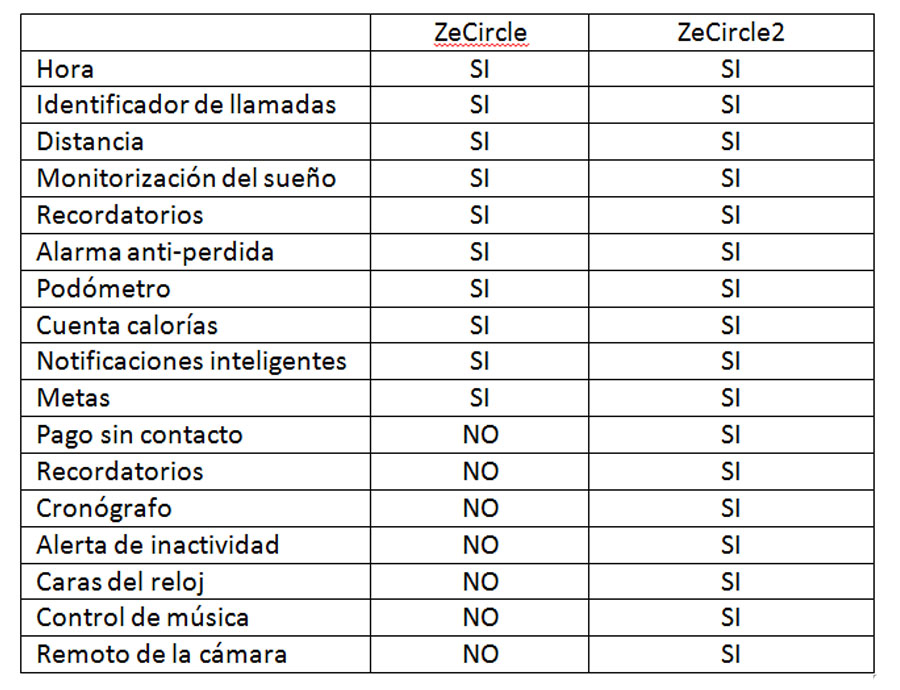 aplicaciones-zecircle-zecircle2