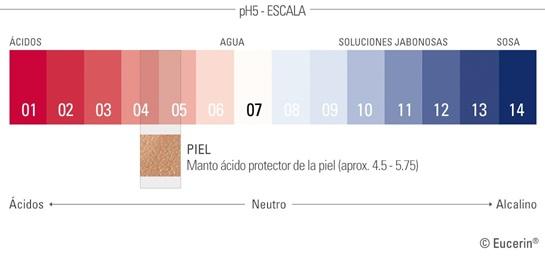 Valores del pH de la piel